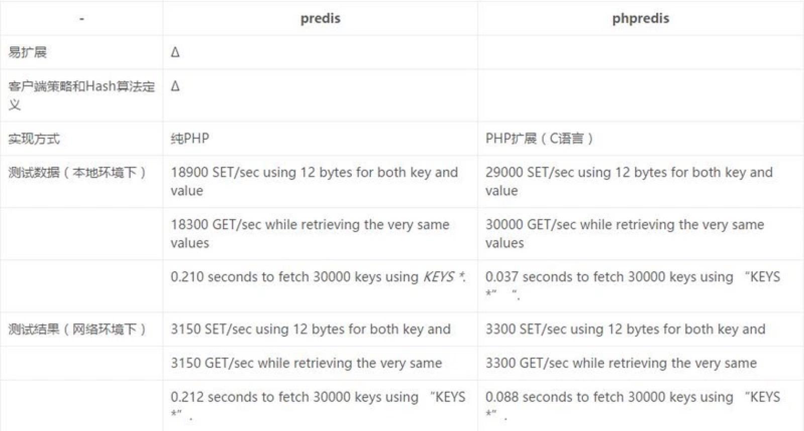 PHP中Redis驱动库Predis和phpRedis的区别