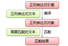 PHP中reg正则表达式常用字符组合,常用正则表达式