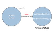 Javascript面向对象编程知识总结